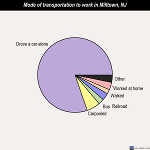 Milltown mode of transportation to work chart