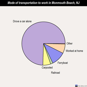 Monmouth Beach mode of transportation to work chart