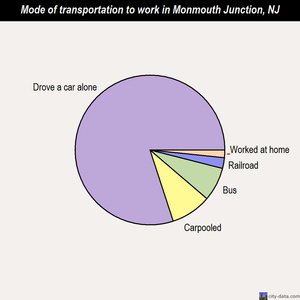 Monmouth Junction mode of transportation to work chart