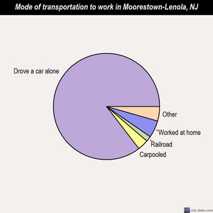 Moorestown-Lenola mode of transportation to work chart