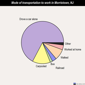 Morristown mode of transportation to work chart