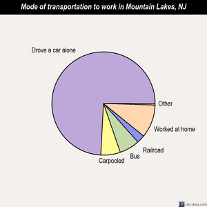 Mountain Lakes mode of transportation to work chart