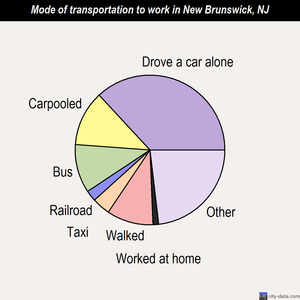 New Brunswick mode of transportation to work chart