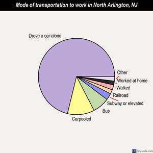 North Arlington mode of transportation to work chart