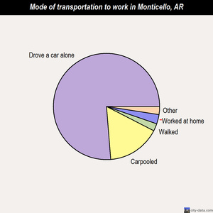 Monticello mode of transportation to work chart