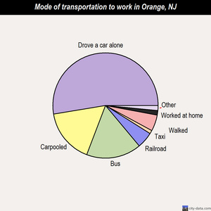 Orange mode of transportation to work chart