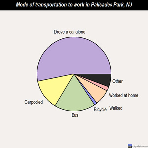 Palisades Park mode of transportation to work chart