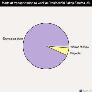 Presidential Lakes Estates mode of transportation to work chart