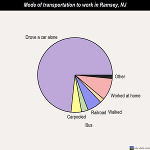 Ramsey mode of transportation to work chart