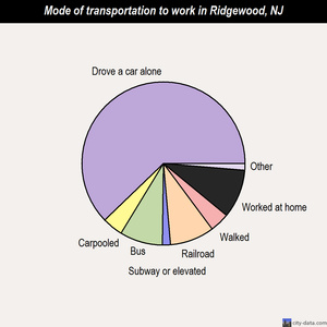 Ridgewood mode of transportation to work chart