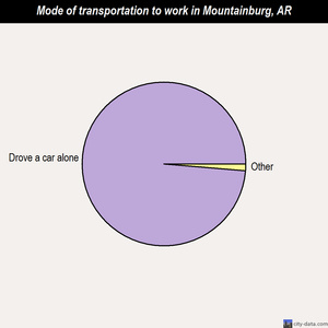 Mountainburg mode of transportation to work chart