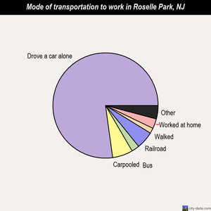 Roselle Park mode of transportation to work chart
