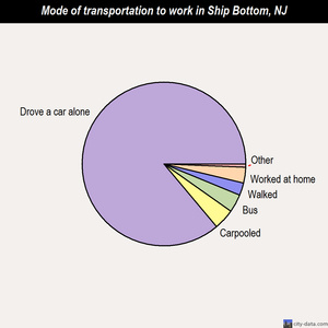 Ship Bottom mode of transportation to work chart