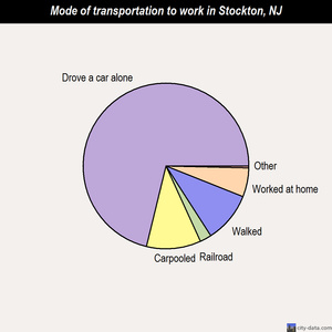Stockton mode of transportation to work chart