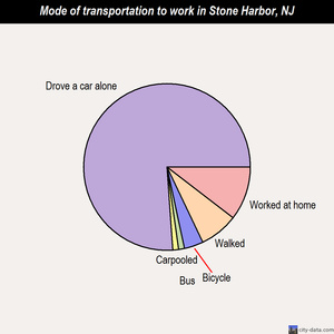 Stone Harbor mode of transportation to work chart