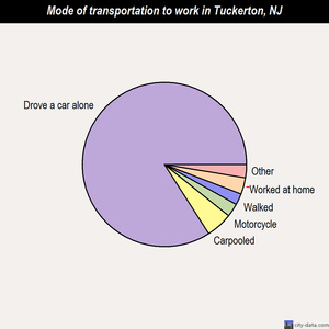 Tuckerton mode of transportation to work chart