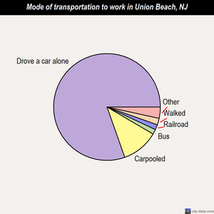 Union Beach mode of transportation to work chart