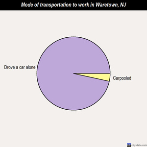 Waretown mode of transportation to work chart