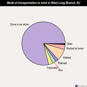 West Long Branch mode of transportation to work chart
