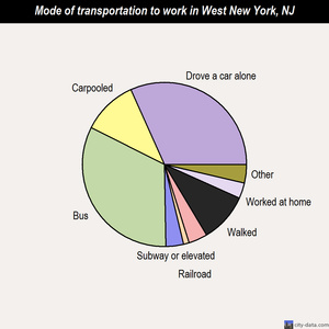 West New York mode of transportation to work chart