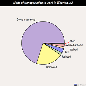 Wharton mode of transportation to work chart
