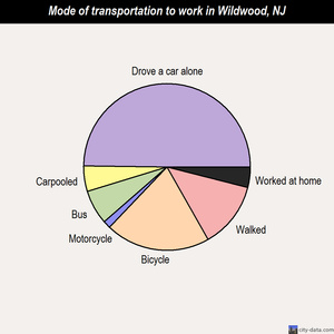 Wildwood mode of transportation to work chart