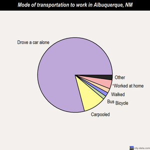 Albuquerque mode of transportation to work chart
