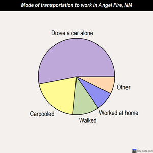 Angel Fire mode of transportation to work chart