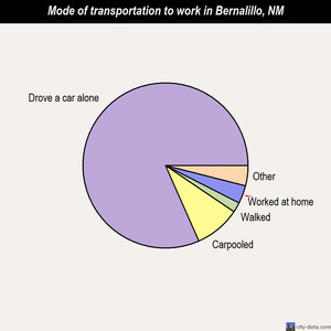 Bernalillo mode of transportation to work chart