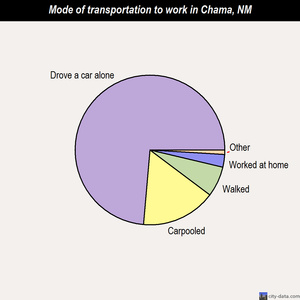 Chama mode of transportation to work chart