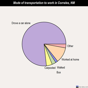 Corrales mode of transportation to work chart