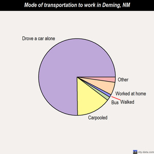 Deming mode of transportation to work chart