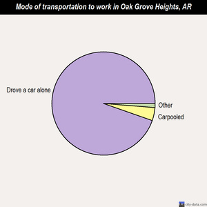 Oak Grove Heights mode of transportation to work chart