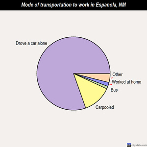 Espanola mode of transportation to work chart