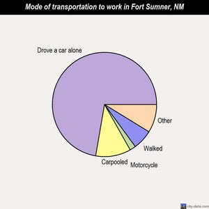 Fort Sumner mode of transportation to work chart