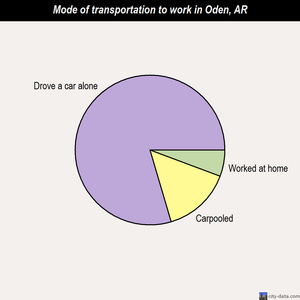Oden mode of transportation to work chart
