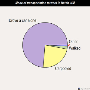 Hatch mode of transportation to work chart