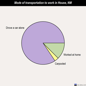 House mode of transportation to work chart