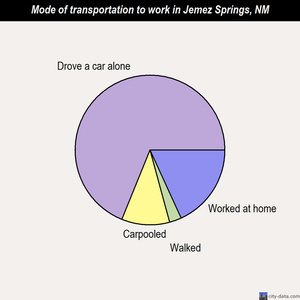 Jemez Springs mode of transportation to work chart