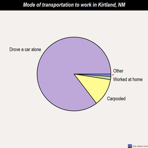 Kirtland mode of transportation to work chart