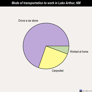 Lake Arthur mode of transportation to work chart