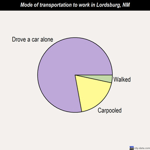 Lordsburg mode of transportation to work chart