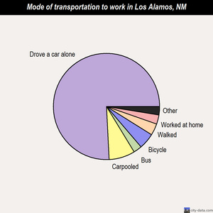 Los Alamos mode of transportation to work chart