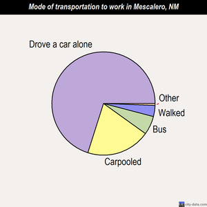 Mescalero mode of transportation to work chart