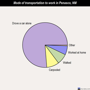 Penasco mode of transportation to work chart