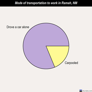 Ramah mode of transportation to work chart