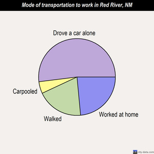 Red River mode of transportation to work chart