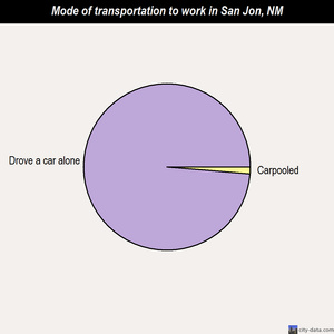 San Jon mode of transportation to work chart