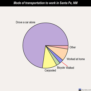 Santa Fe mode of transportation to work chart