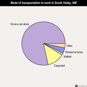 South Valley mode of transportation to work chart